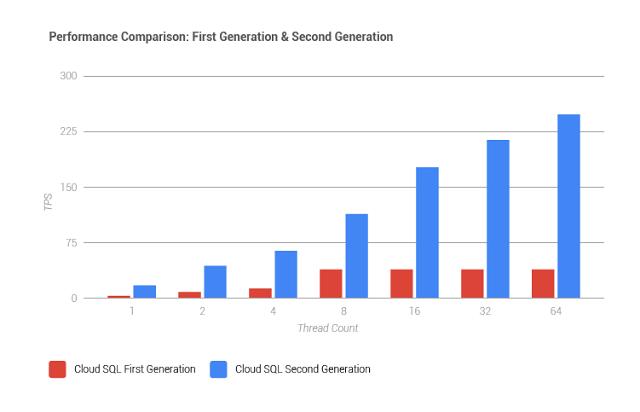 Cloud SQL Version 2